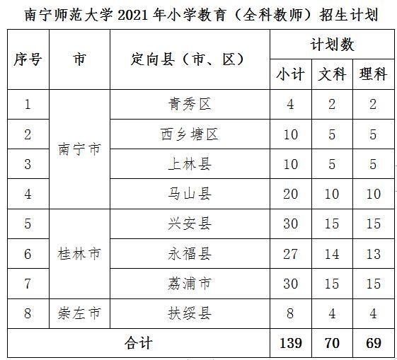 南宁师范大学2021年小学教育(全科教师)招生简章