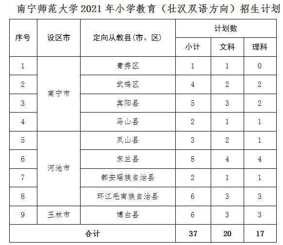 南宁师范大学2021年小学教育(壮汉双语)招生简章